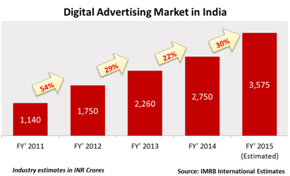 http://resources.aima.in/event-uploaded-file/Digital Advertising Market in India.png